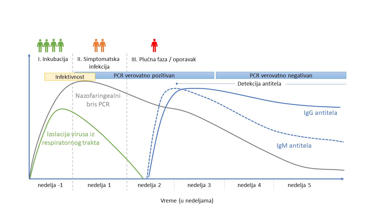Kliničke manifestacije infekcije COVID-19